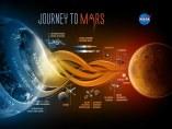 Plan de la primera misión tripulada a Marte